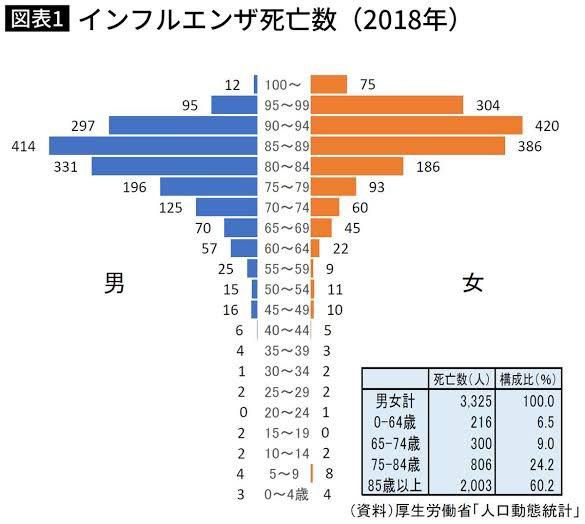 日本 コロナ インフルエンザ