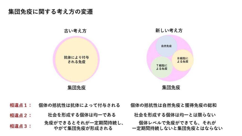 コロナ 日本 集団免疫
