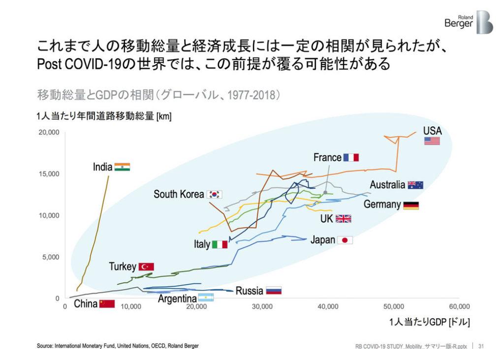 移動総量 経済成長 相関性