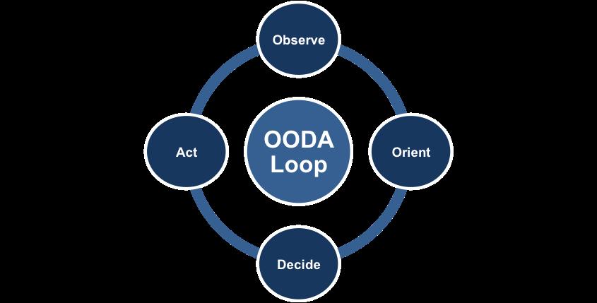 OODAループ 思考法