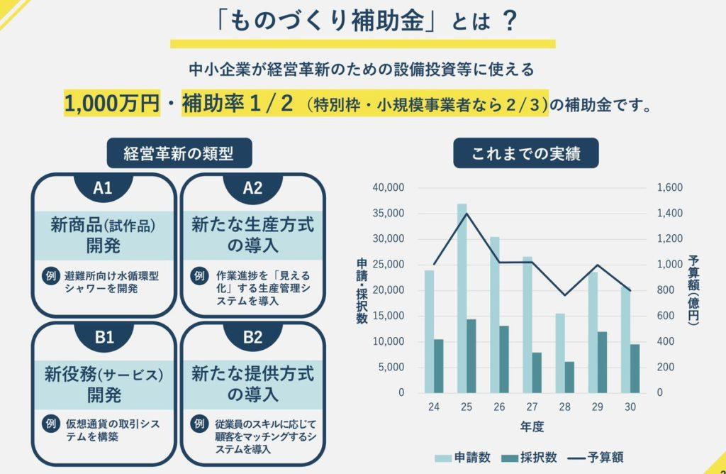 日本 ものづくり補助金