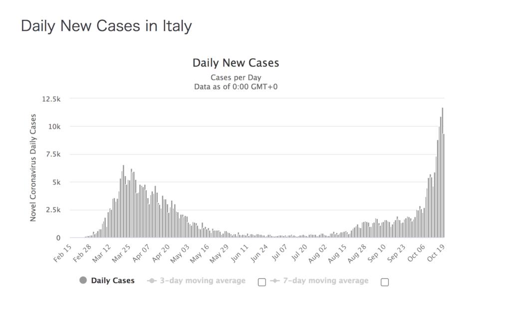 新型コロナ イタリア 新規感染者数