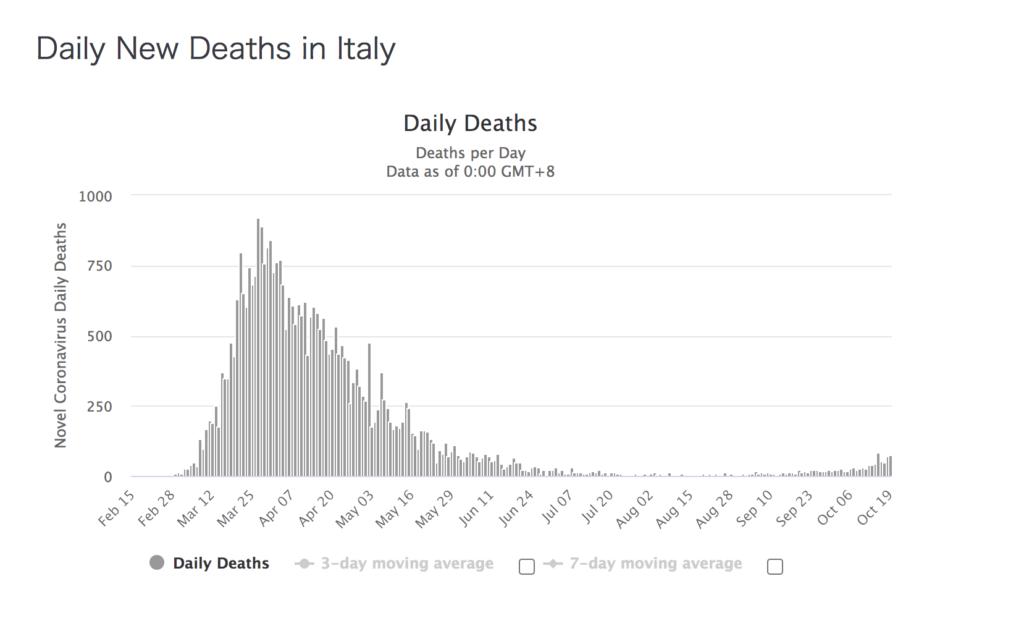 新型コロナ イタリア 死亡者数