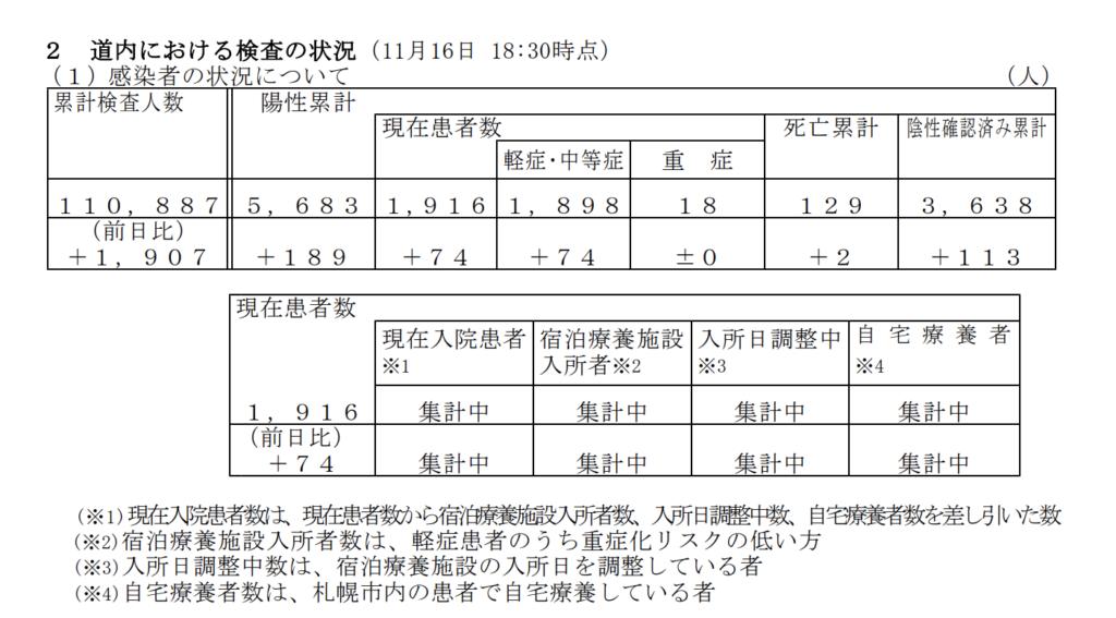北海道 新型コロナ 死亡者 重傷者