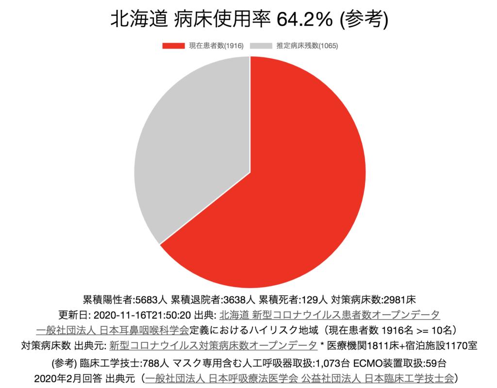 北海道 新型コロナ 病床使用率