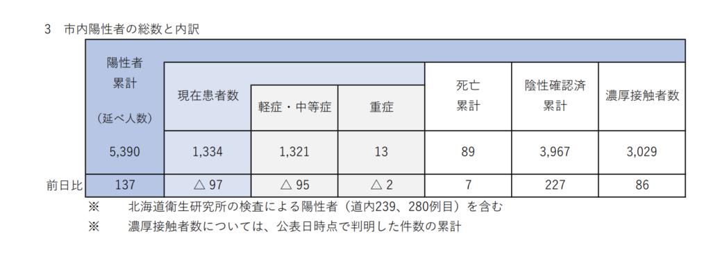 北海道 コロナ 医療崩壊