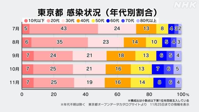 新型コロナ 日本 高齢者