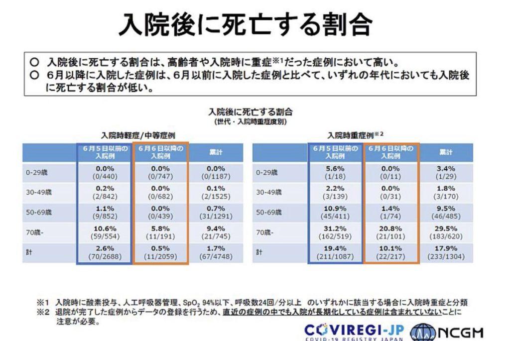 日本 コロナ 入院 死亡者