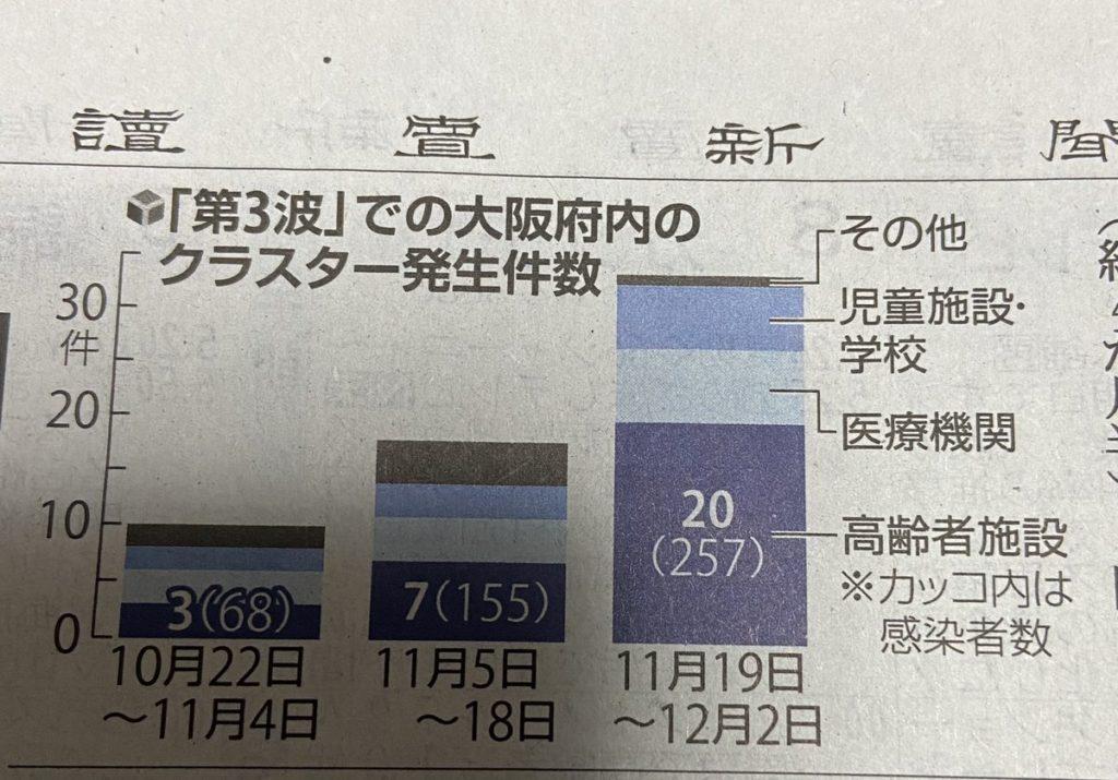 大阪 コロナ