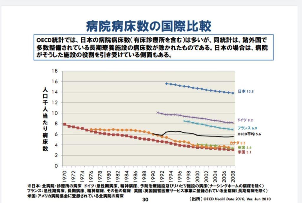 日本 人口あたり 病床数 世界一位