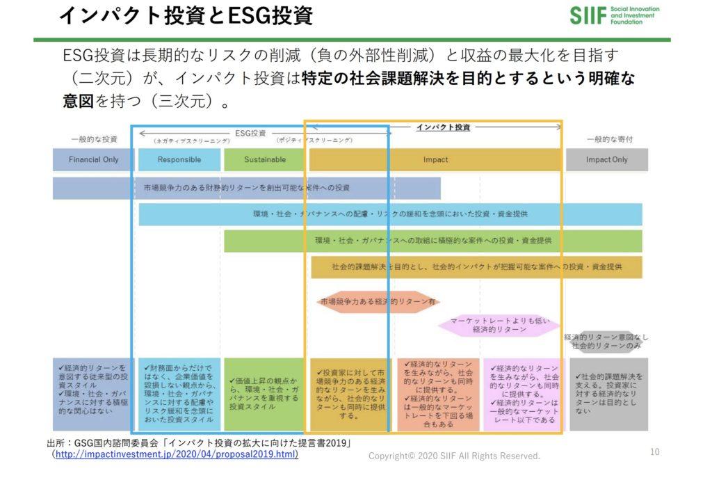 日本 インパクト投資 ESG投資