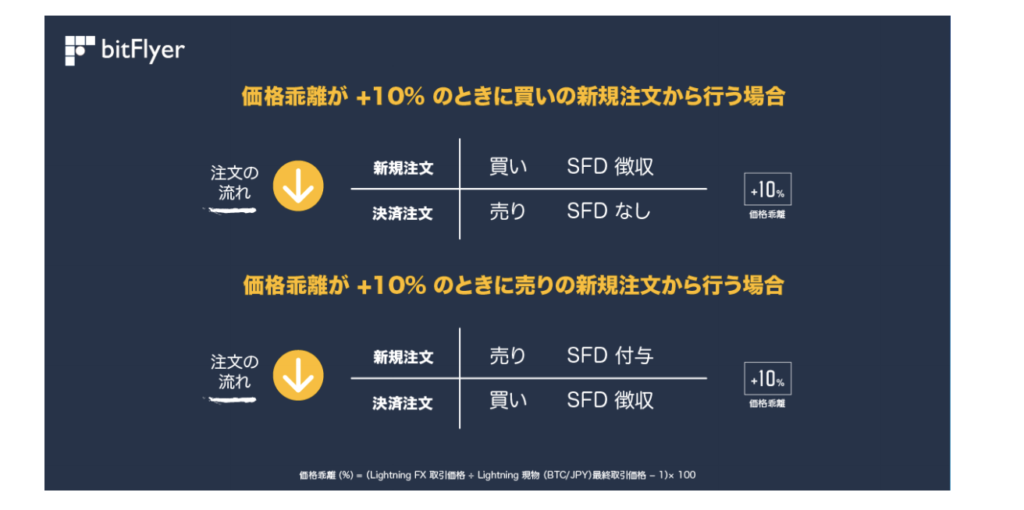 Bitcoin(ビットコイン) SFD(Swap for Difference)