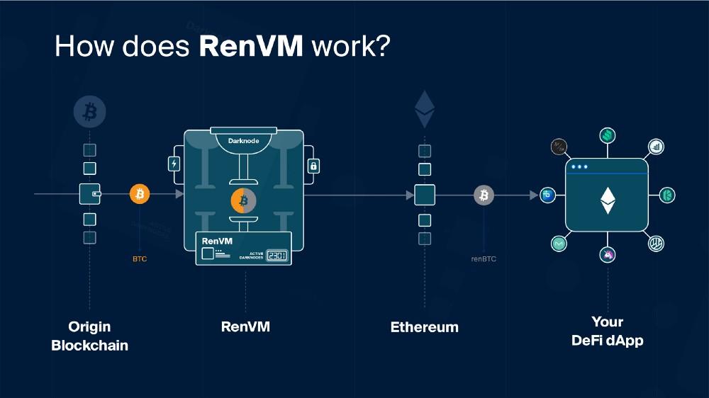 RenVM(レンブイエム) DeFi(分散型金融)