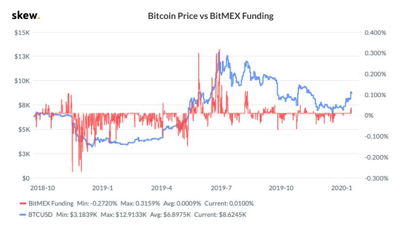Bitcoin(ビットコイン)FundingRate