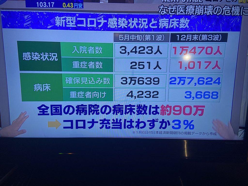 日本 コロナ ベッド数