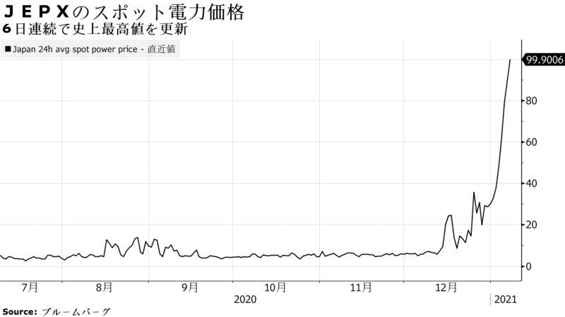 日本 JEXP(日本卸電力取引所) スポット価格