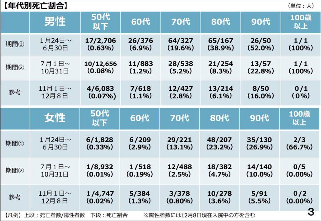 日本 コロナ 死亡率