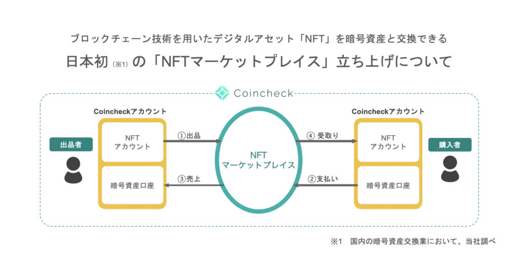 Enjin Coin NFT Coincheck(コインチェック)