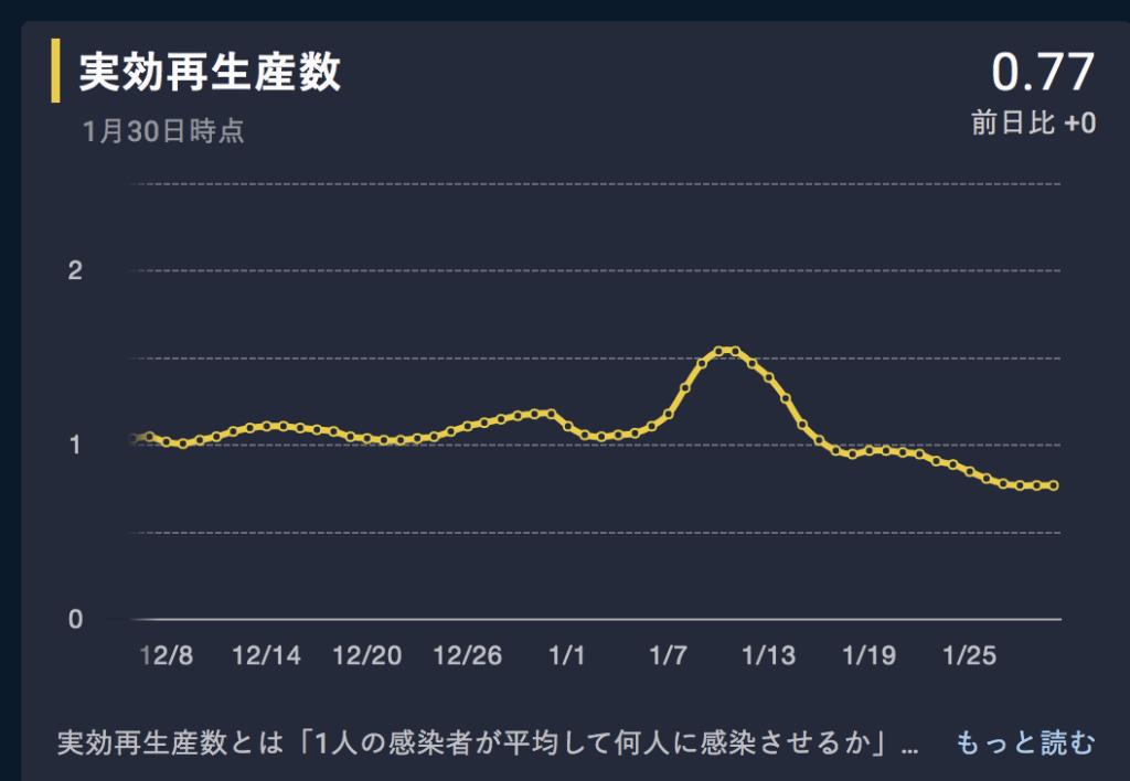 日本 コロナ 実効再生産数