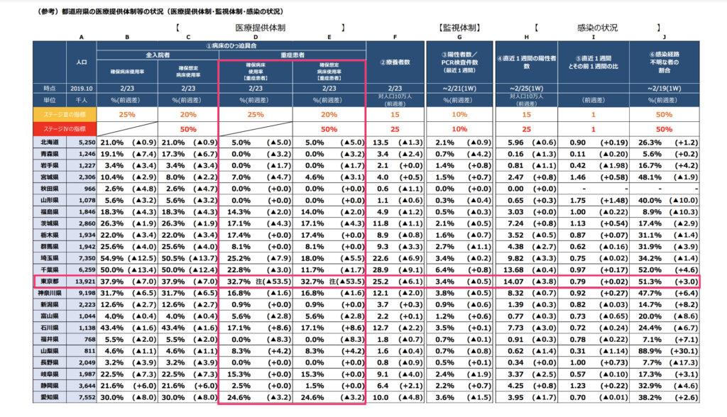 日本 東京都 コロナ 重症者病床使用率
