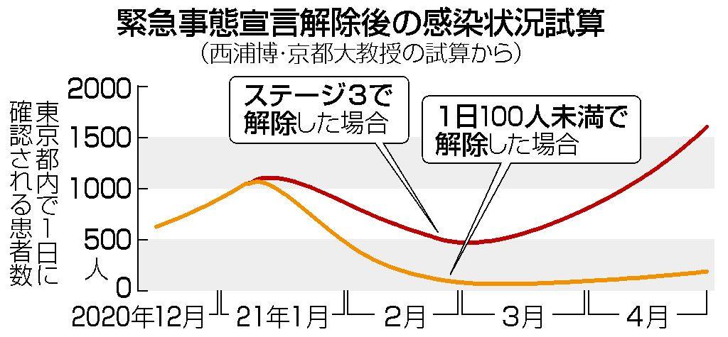 日本 コロナ 西浦モデル