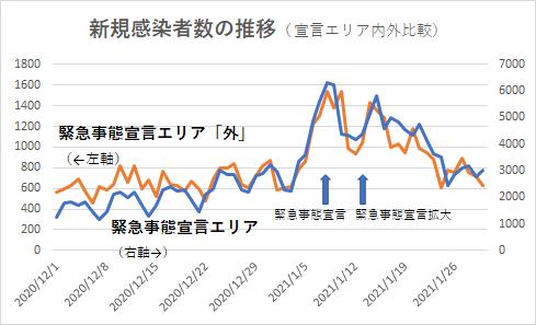 日本 緊急事態宣言 効果なし