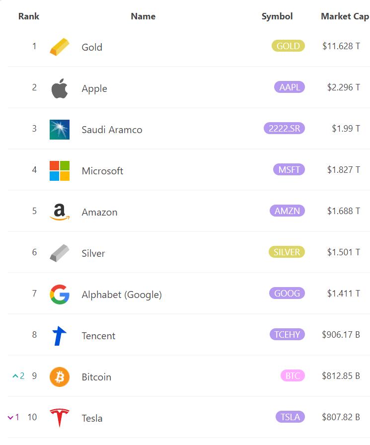 BitCoin(ビットコイン) テスラ 時価総額 超える