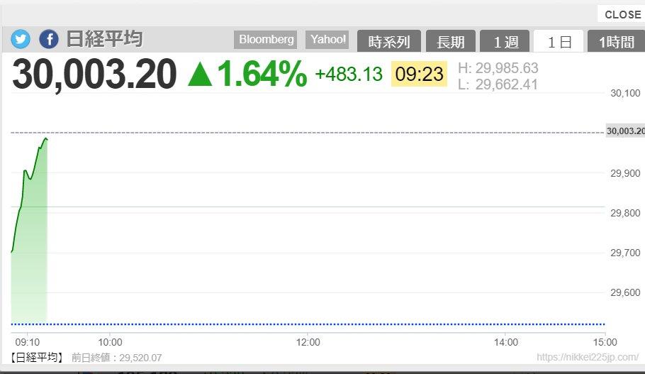 日経平均株価 1990年以来 3万円台