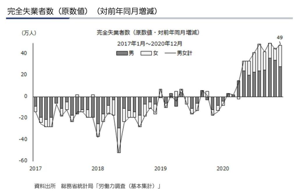 日本 完全失業者数 2020年