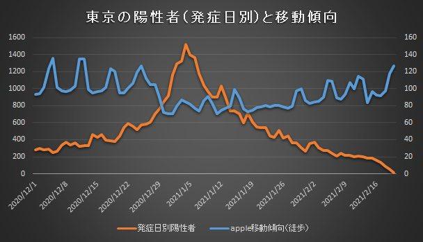 東京都 コロナ 陽性者 移動 グラフ