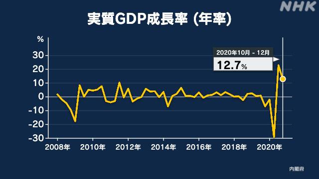 日本 GDP(国内総生産) 2020年
