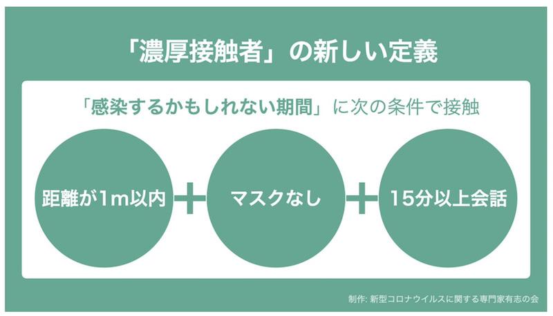 日本 コロナ 濃厚接触 定義