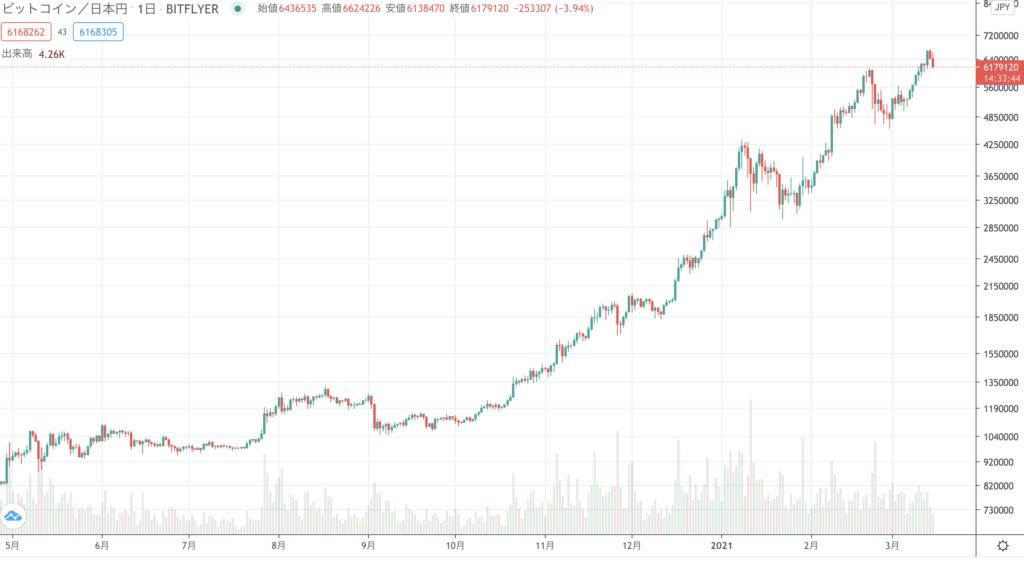 BitCoin(ビットコイン) 600万円 超える