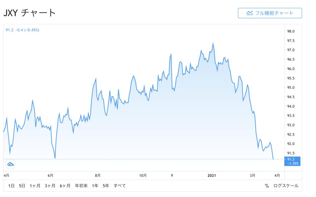 日本円 暴落 円指数