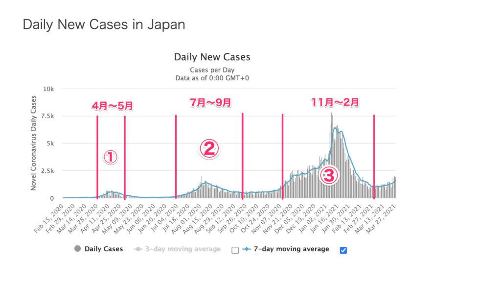日本 コロナ リバウンド 第4波