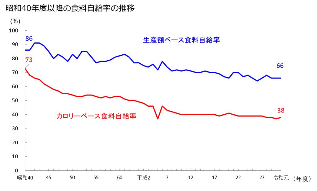 日本 食料自給率