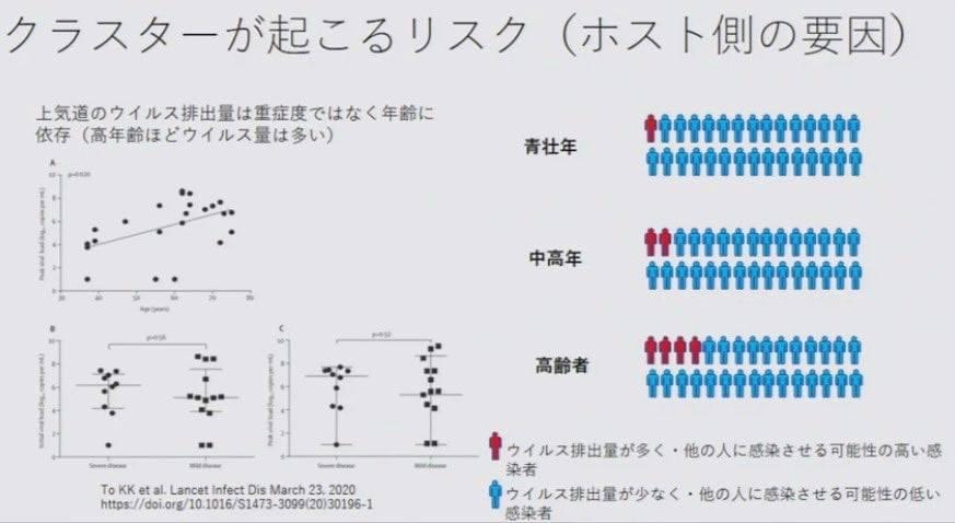 日本 コロナ 高齢者 スーパースプレッダー