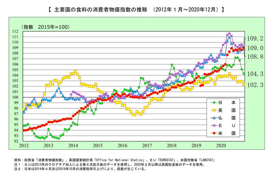 食料 消費者物価指数 推移