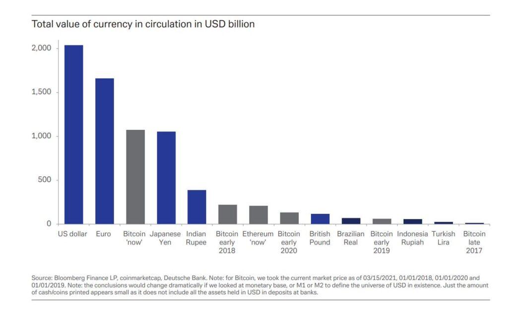 BitCoin(ビットコイン) 日本円 流通量 超える