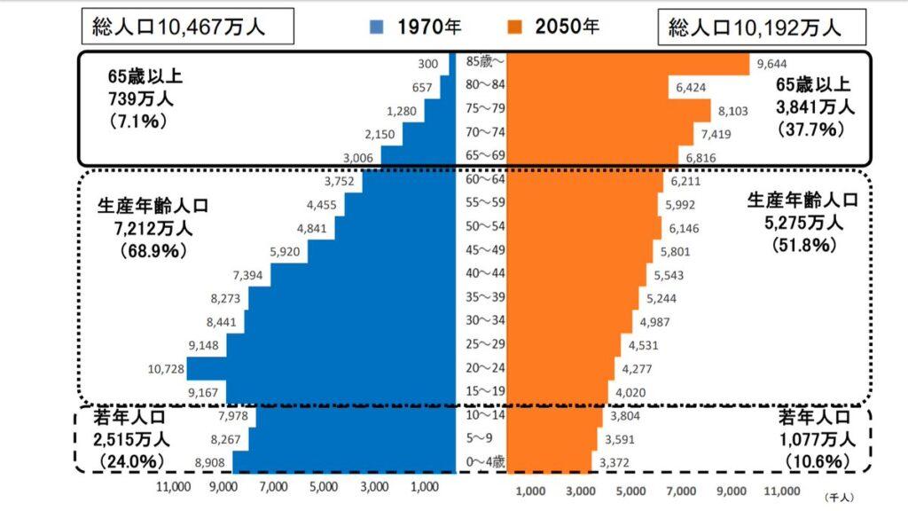 日本 超少子高齢化