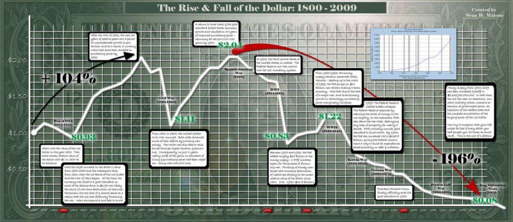 BitCoin(ビットコイン)  米ドル