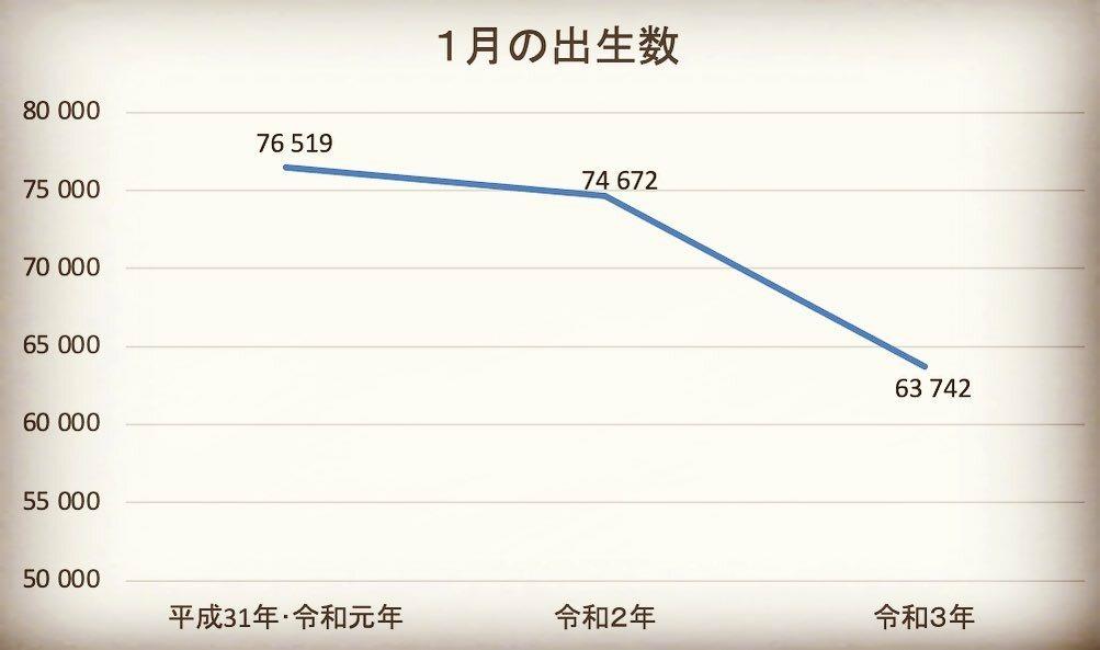 日本 2021年 出生数