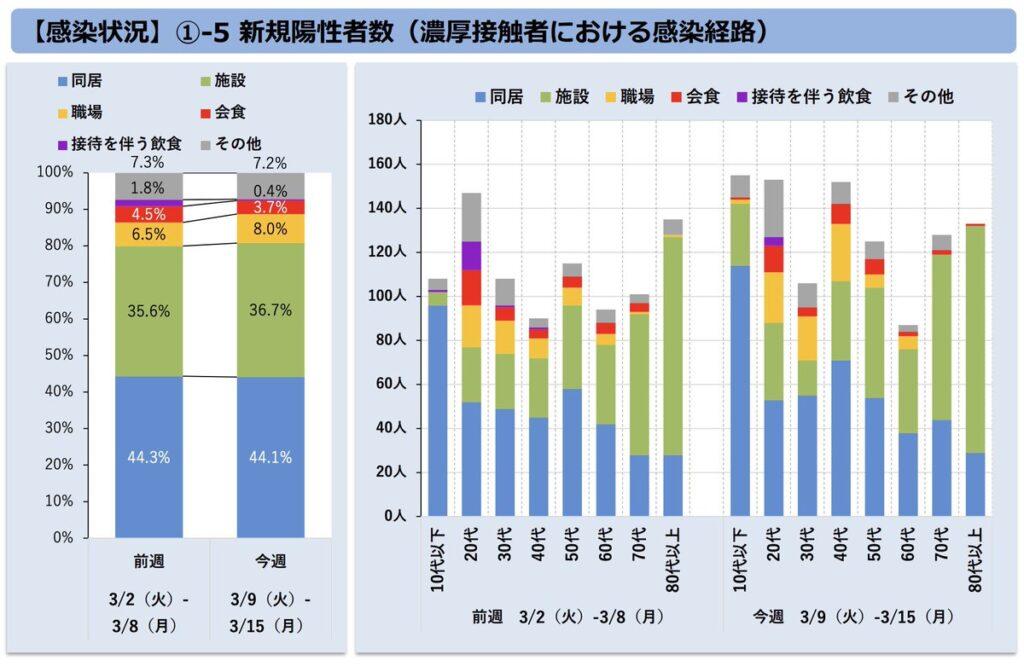 日本 コロナ 高齢者 医療逼迫