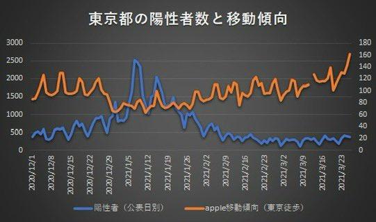 日本 コロナ 東京都 陽性者数 移動傾向