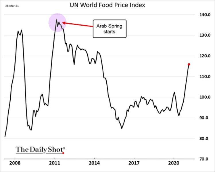 世界 食料価格 高騰