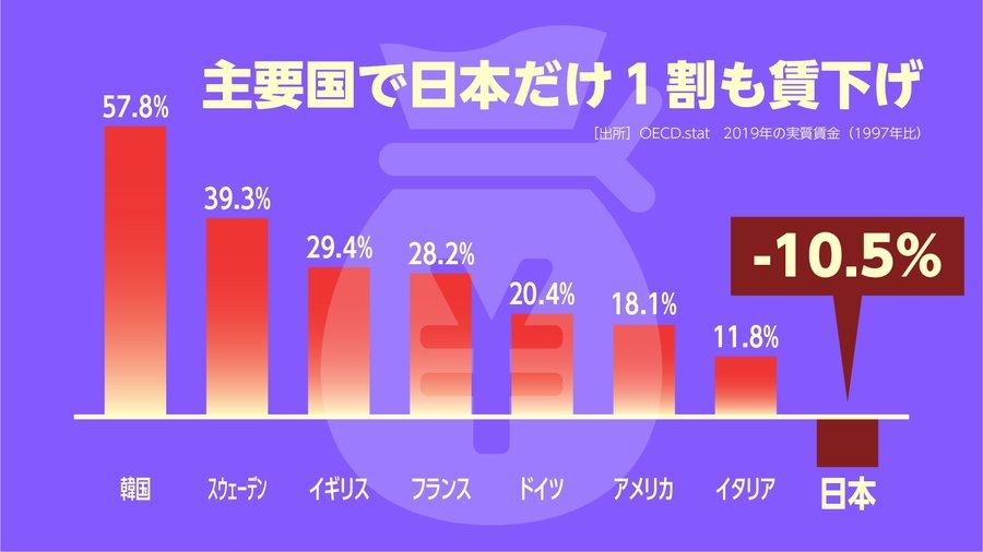 日本 賃金 デフレ