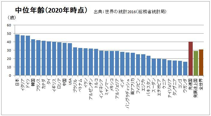 日本 中位年齢