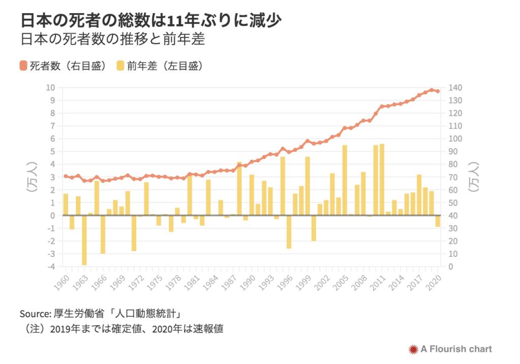 日本 超過死亡 マイナス