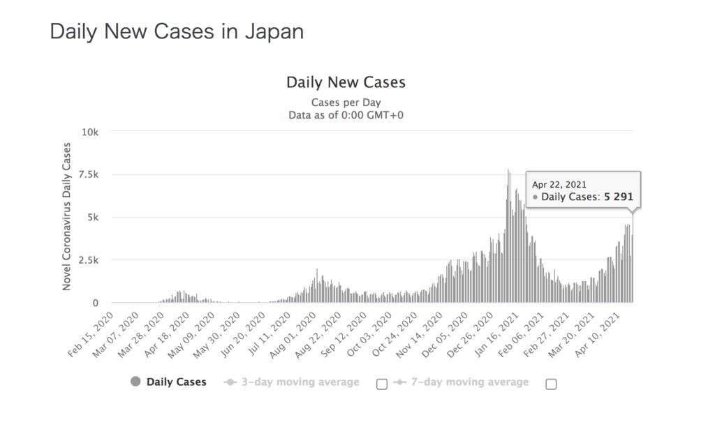 日本 新規陽性者数