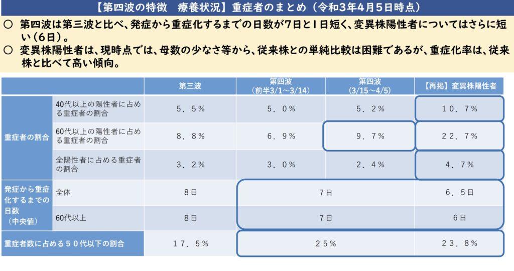 大阪 コロナ 変異株